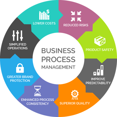 How To Choose A Business Process Management Platform