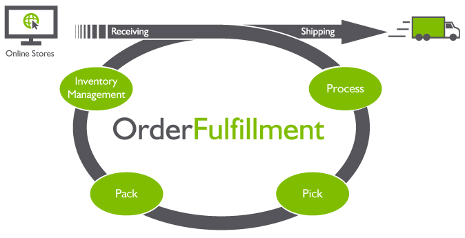 Promoting Your Product Or Service With Fulfillment By Amazon