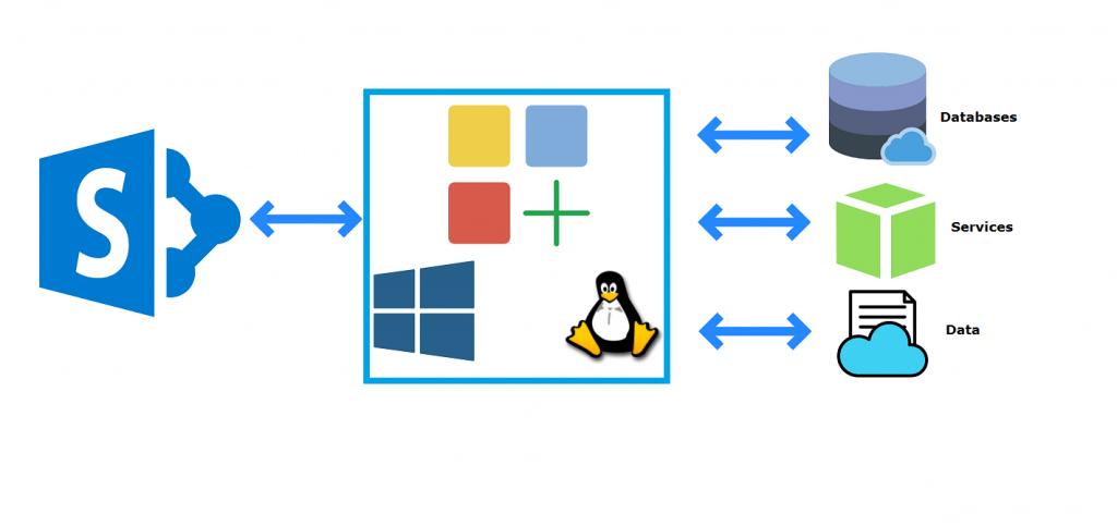 Microsoft SharePoint development